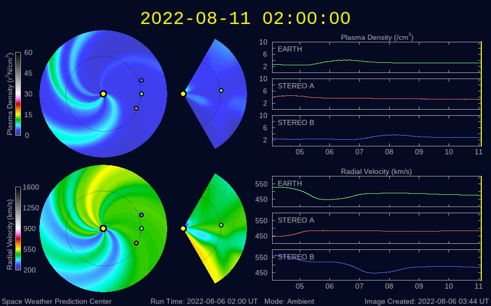 Graph showing Real-Time Solar Wind