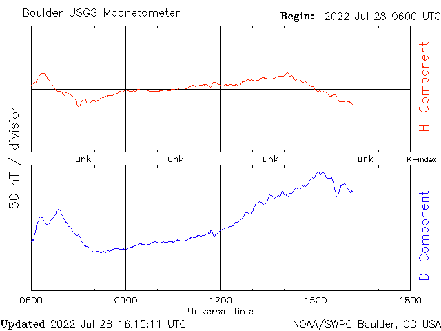 Boulder-NOAA Magnetometer - 12 hours, 1-min data