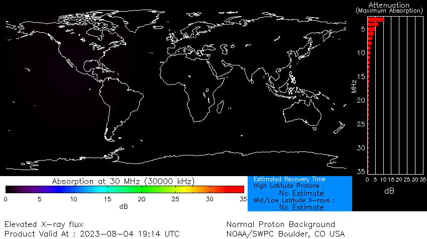 Datos Sol (NOAA)