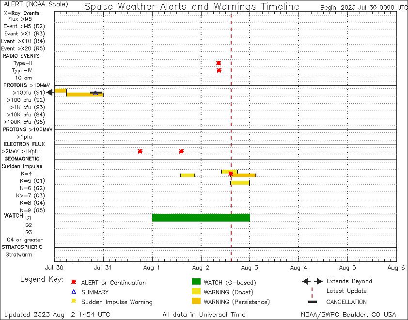 Space Environmental Data.