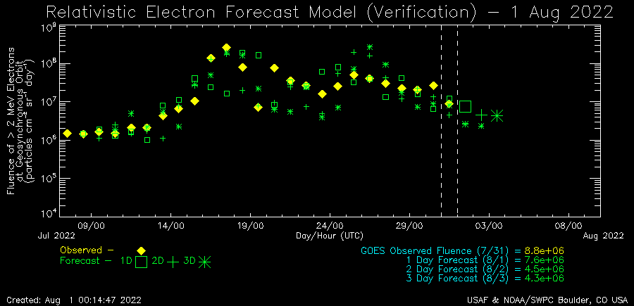 http://services.swpc.noaa.gov/images/relativistic-electron-fluence-verification.png