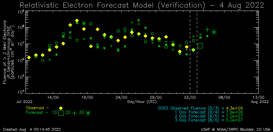 https://services.swpc.noaa.gov/images/relativistic-electron-fluence-verification.png