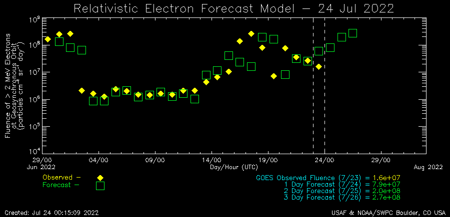 Relativistic Electron Forecast Model plot