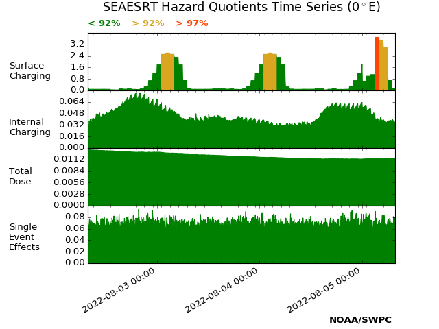 SEAESRT Spacecraft Charging Hazards plot