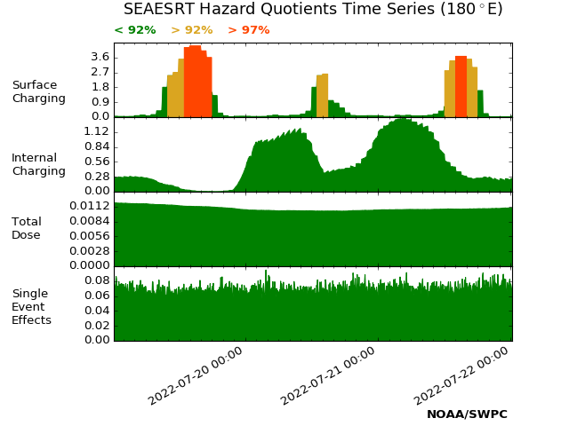 SEAESRT Space Environment plot