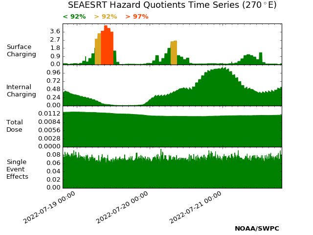 Images of SEASERT Time Series