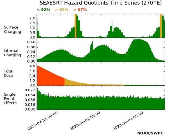 SEAESRT Hazard Quotients plot