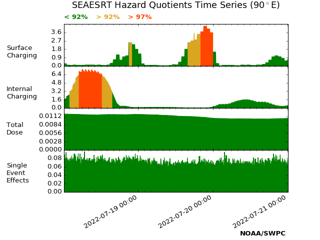 SEAESRT Hazard Quotients plot