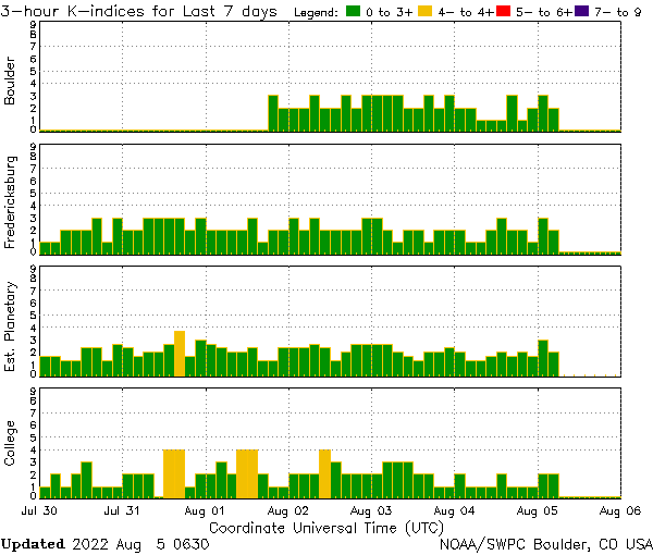 IF NO IMAGE IS DISPLAYED THEN SPACE WEATHER OVERVIEW IS CURRENTLY UNAVAILABLE