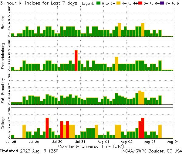 Station K indices plot