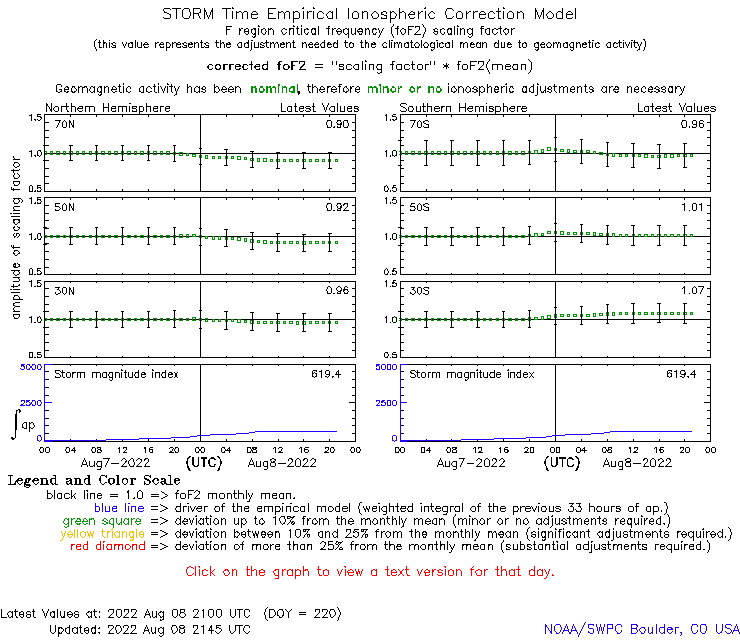 STORM Time Empirical Ionospheric Correction Model Plot